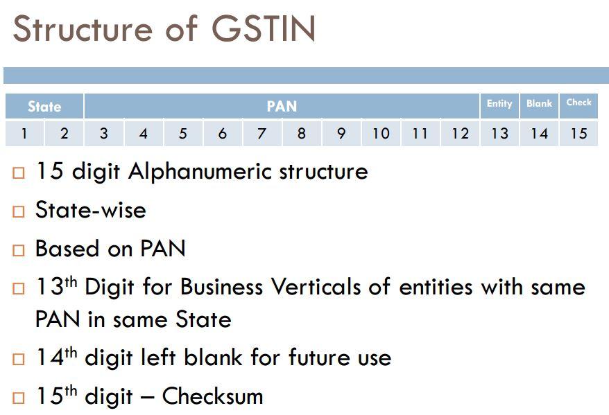 GSTIN numberand State Codes
