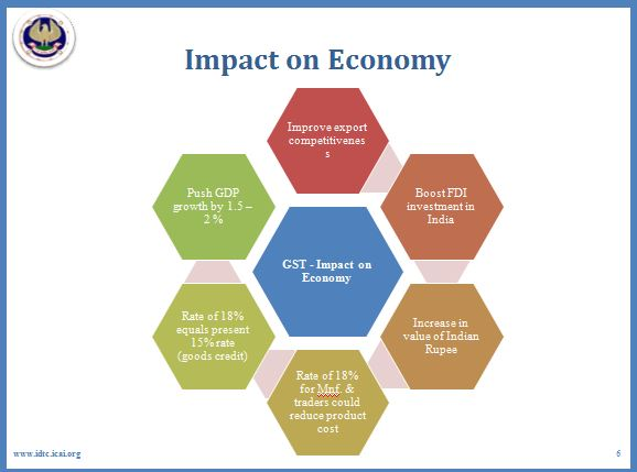 gst will have significant impact on Tax bill proposals to have significant impact on  the bill also proposes an amendment to the gst act that would allow a taxpayer that carries on a.