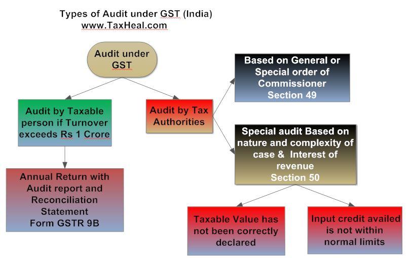 Audit under GST