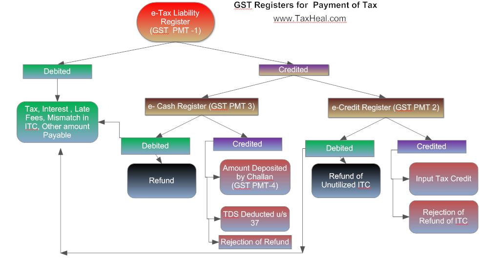 Electronic Credit Ledger, Electronic Cash Ledger, Electronic Tax Liability Register ,GST Registers for Tax Payment ,e-Registers : e-Tax liability, e-Cash Ledger,e-Credit Register