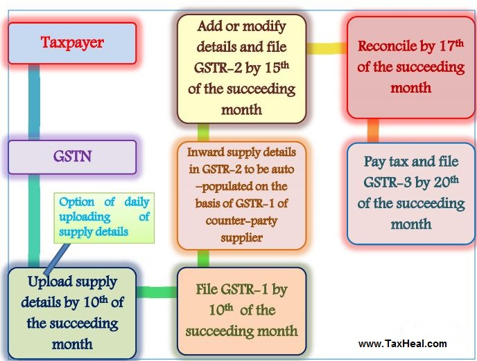 GST Retun Filing Process