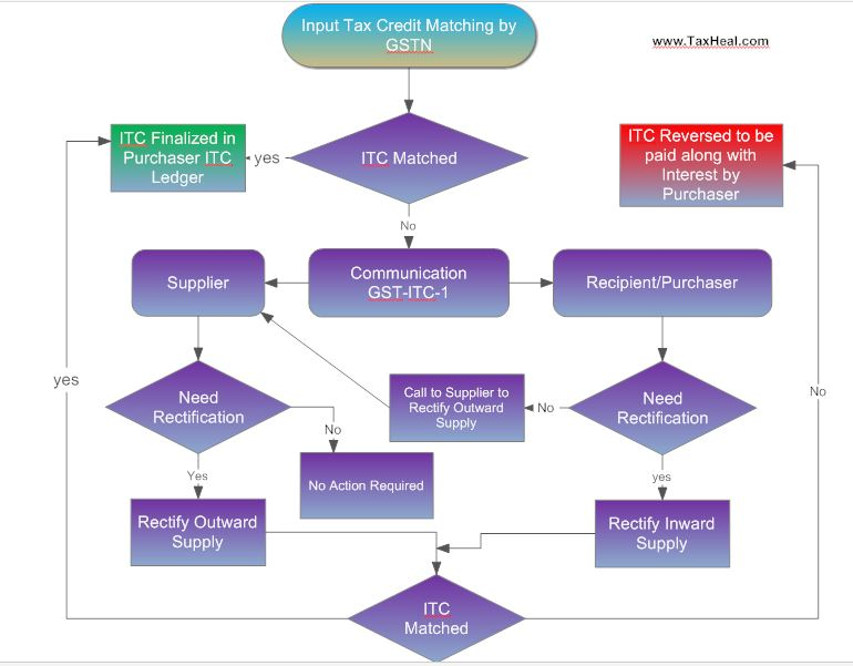 Input tax Credit Mismatch under GTC- Flow Chart itc