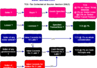 TCS Tax Collected at Source Flow chart Diagram