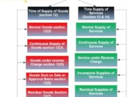 GST Time of supply