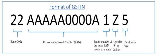 GSTN Number Format