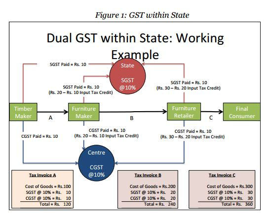 GST within state