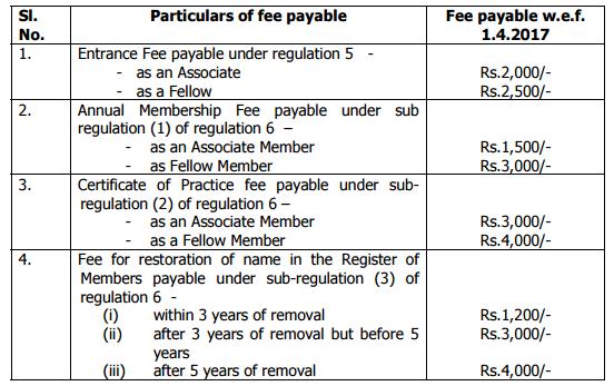 COP fees