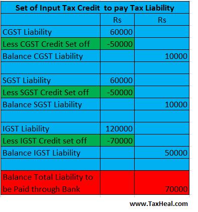 GST Pay 2