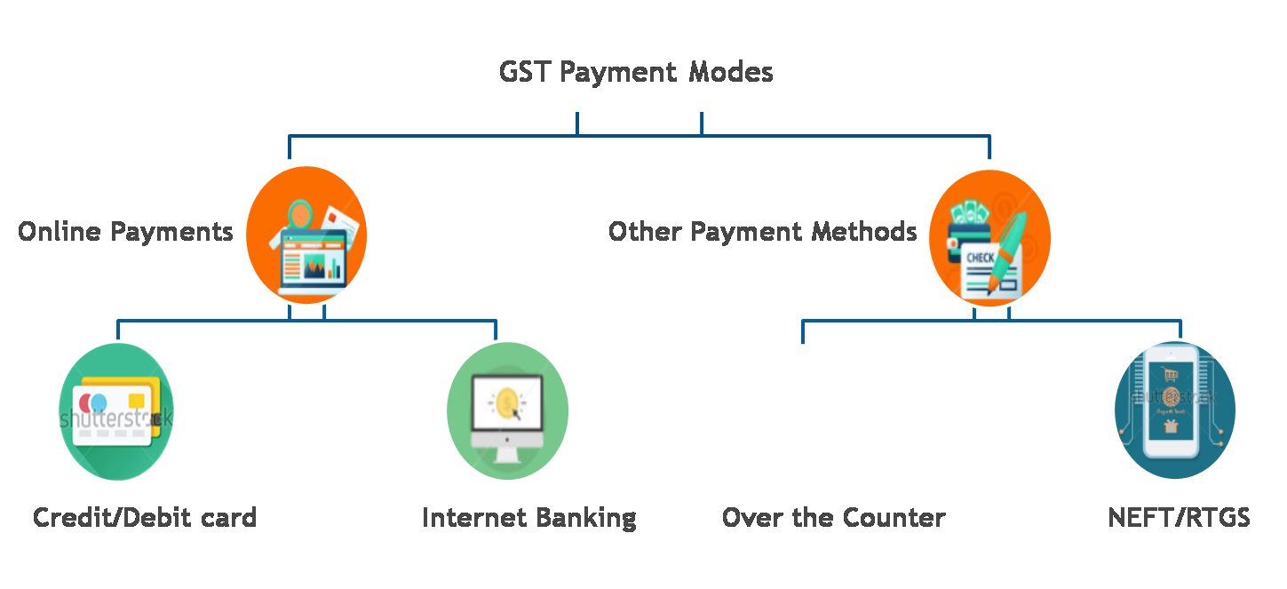 how to pay gst through online banking