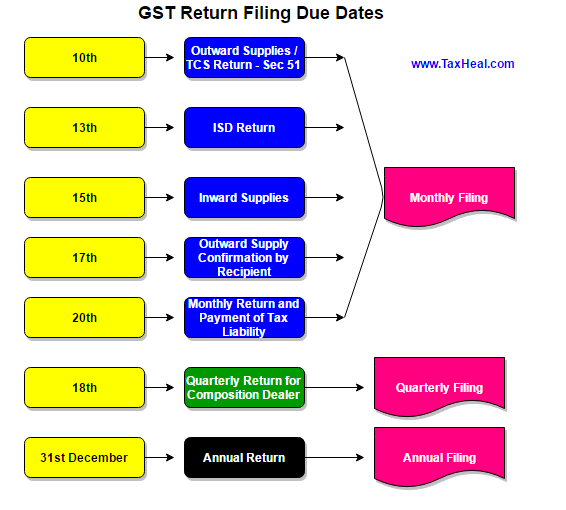 GST Return Filing Dates Fees for Late Filing of GST Returns