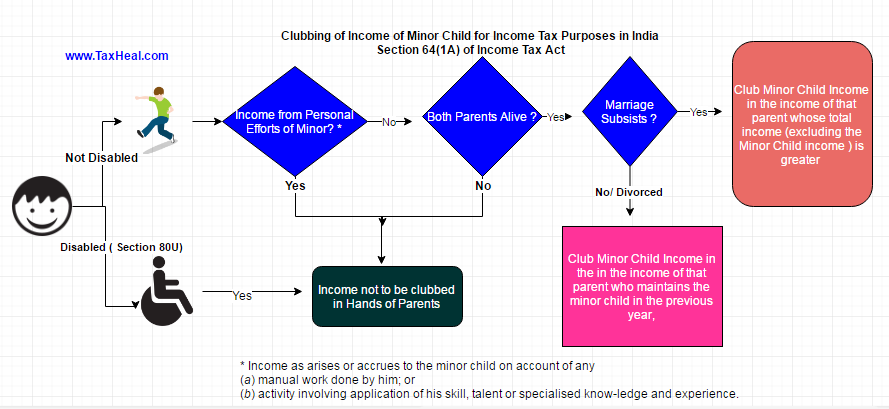 Tax on Income of Minor Child