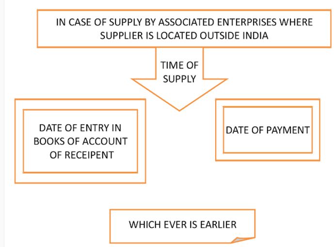 Time of Supply - Supplier Located Outside India