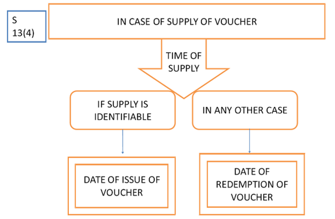 Time of Supply Issue of Vouchers