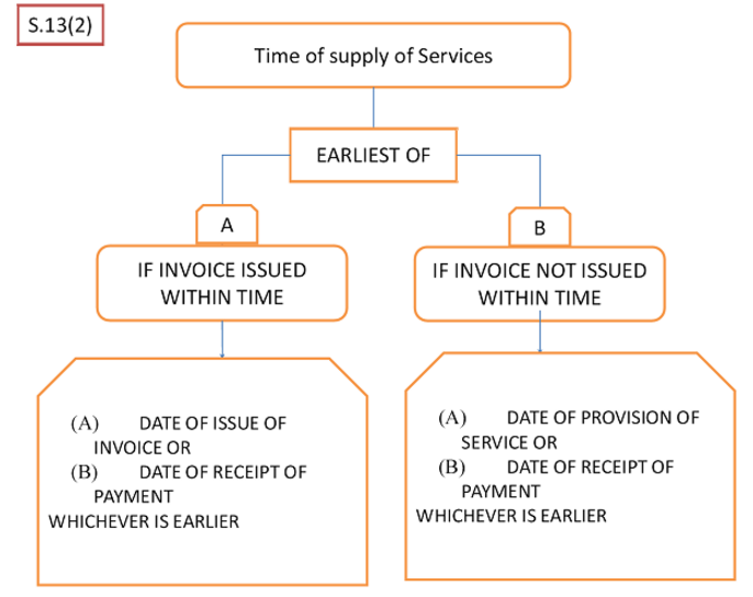 Time of Supply Services
