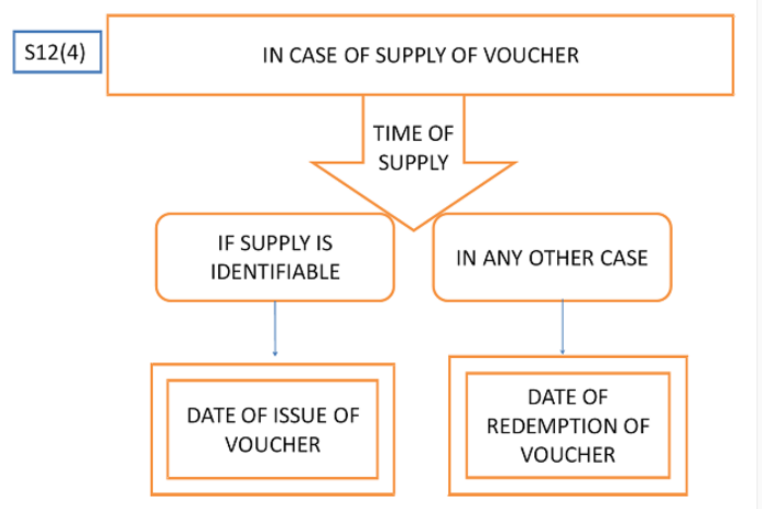 Time of Supply Vouchers