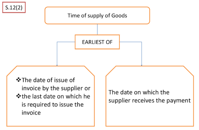 Time of Supply of Goods Sec 12-2