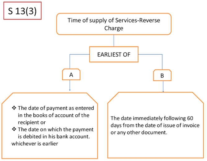 Time of Supply of Services Reverse Charge