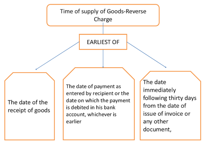 Time of Supply reverse Charge