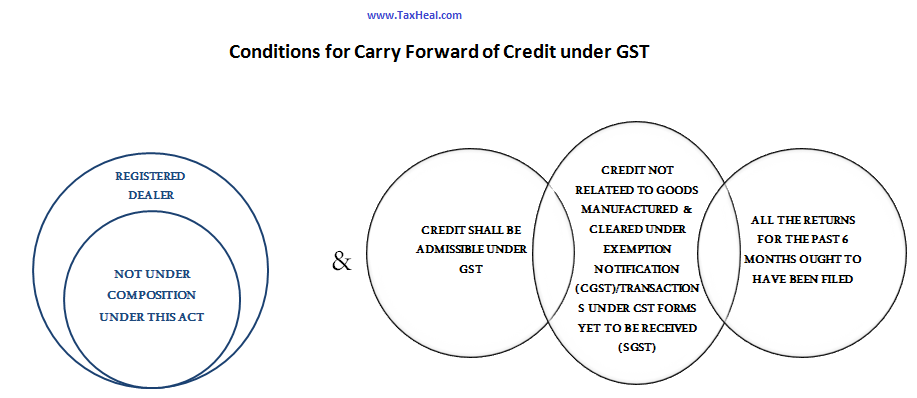 Carry forward of credit under GST