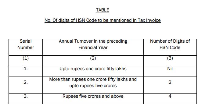 HSN Code Tax Invoice GST