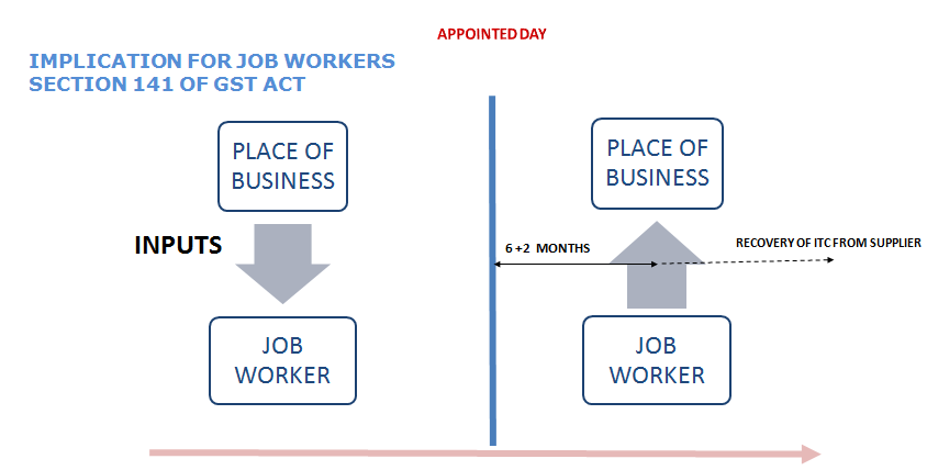 ITC Job worker not returned goods