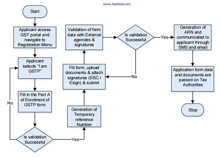 flow chart of GST Practitioner