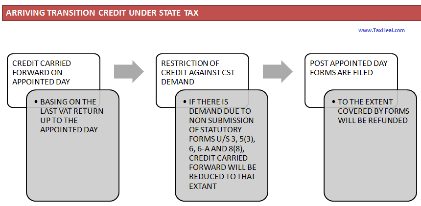 vat credit under State laws carry forward to gst