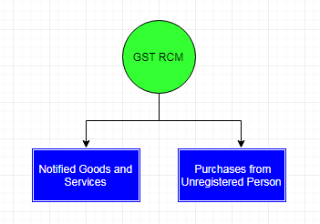 GST RCM : Reverse Charge Mechanism : Analysis