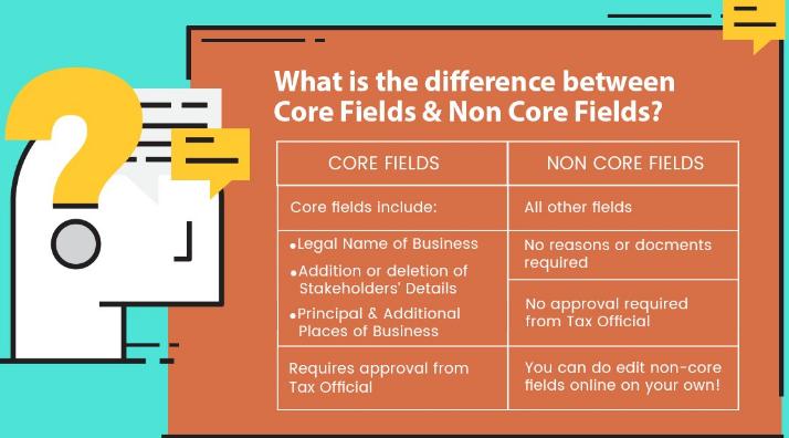 Core Fields & Non Core Fields of GST Registration