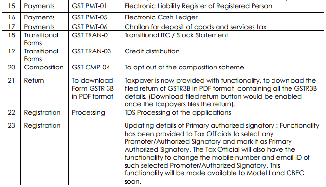 Forms available on GST Portal Till 15.10.2017 for filing