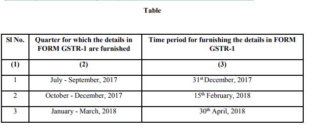 GSTR 1 July to January 2018