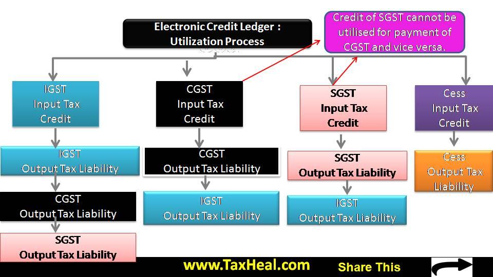 GST Electronic Credit Ledger Utilization Process