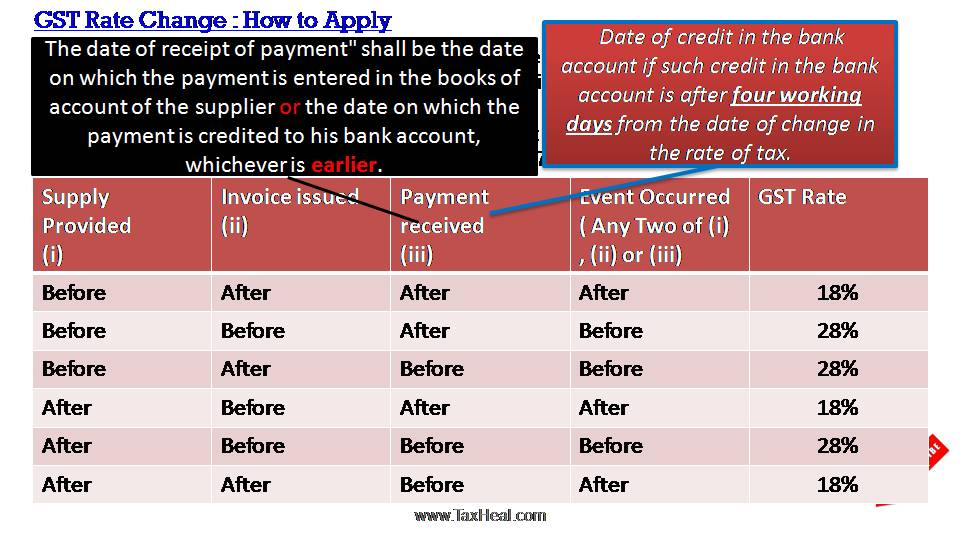 GST Rate Change : How to Apply