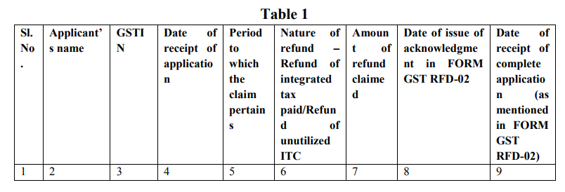 zero rated supply refund under gst