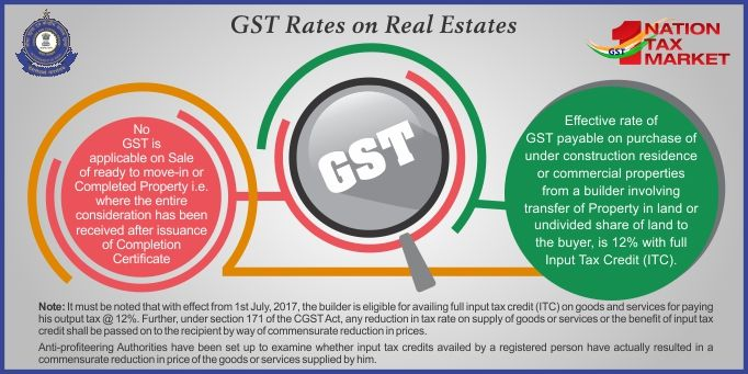 GST Rates on ready to move-in house or Completed property