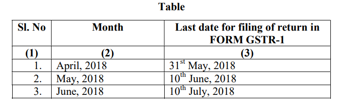 Notification No 18/2018 Central Tax