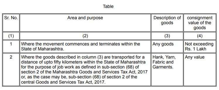 Notification No 15E/2018 State Tax
