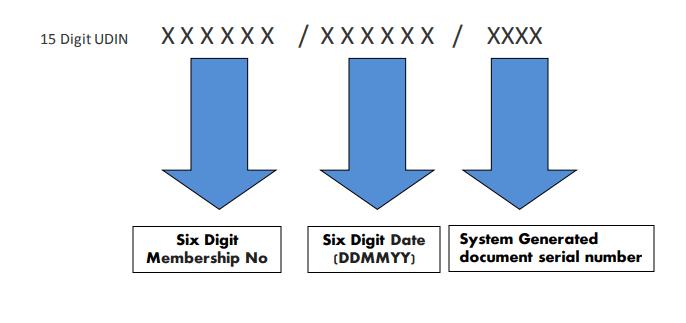 Algorithm of UDIN