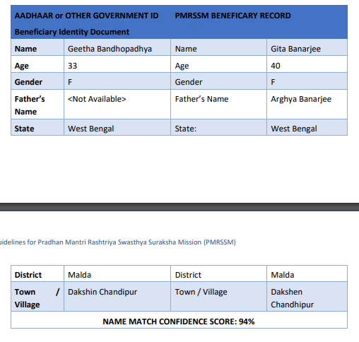 Ayushman yojana beneficiary