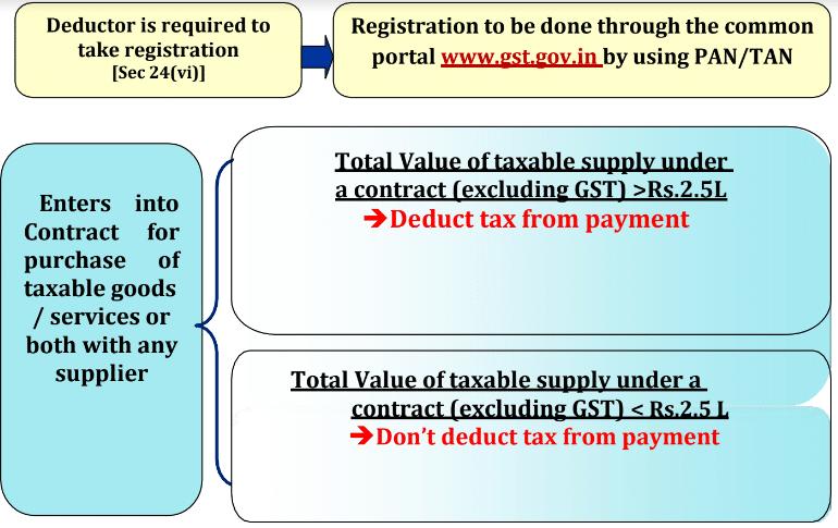 GST TDS flow chart