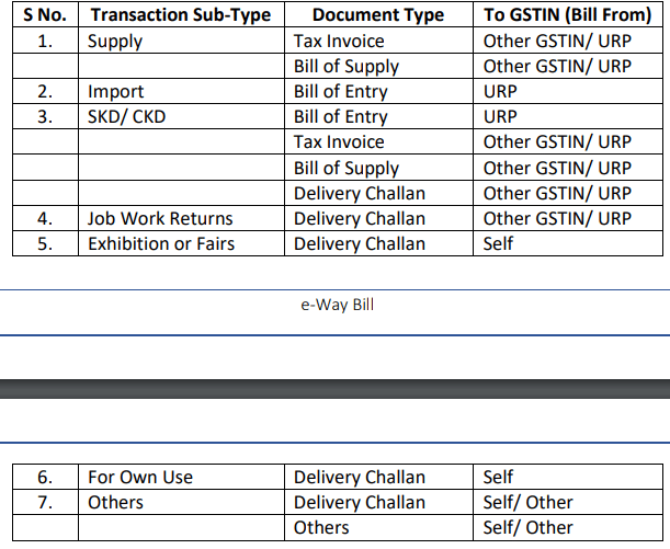 eway bill changes from 01.10.2018-3