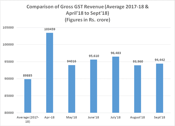 GST Revenue collection for September 2018 Rs 94442