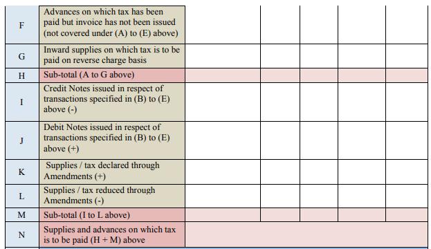 gstr 9 table 4
