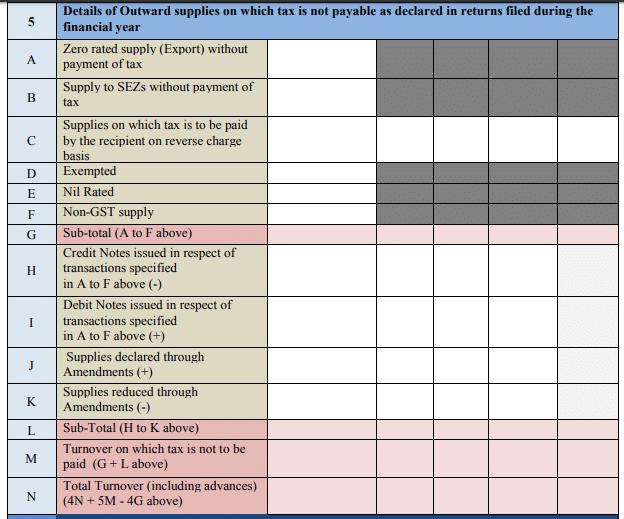 gstr 9 table 5